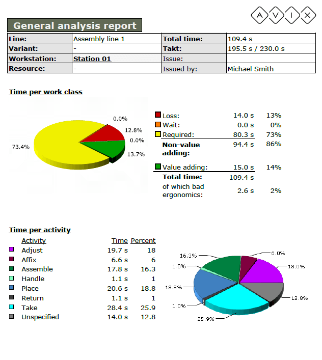 Method Generel Report